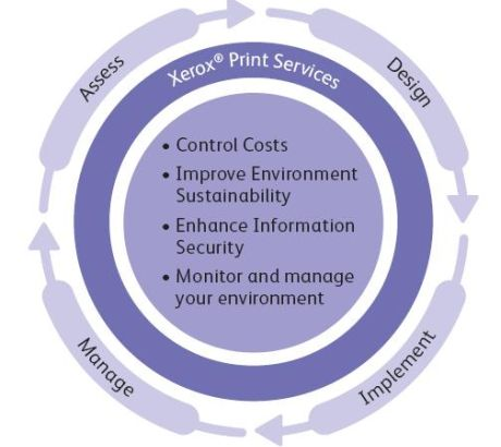Xerox is marktleider in Managed Print Services