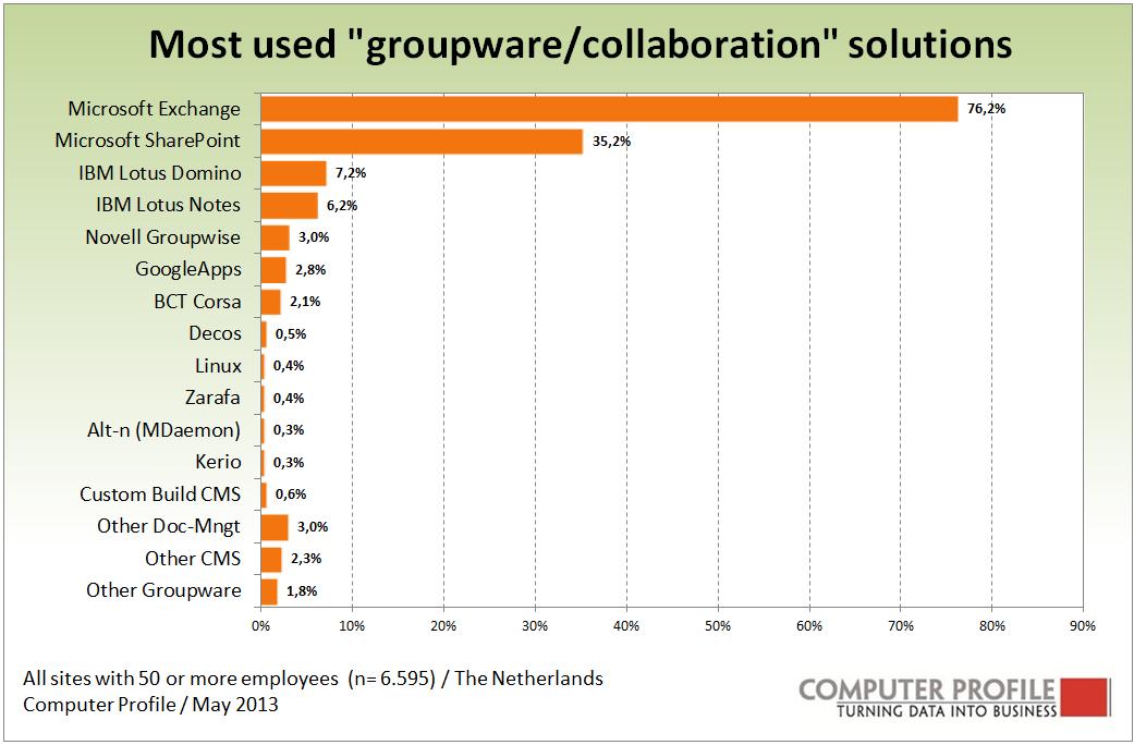 Onderzoek: Microsoft met Exchange (75%) en Sharepoint (30%) grootste in collaboration oplossingen
