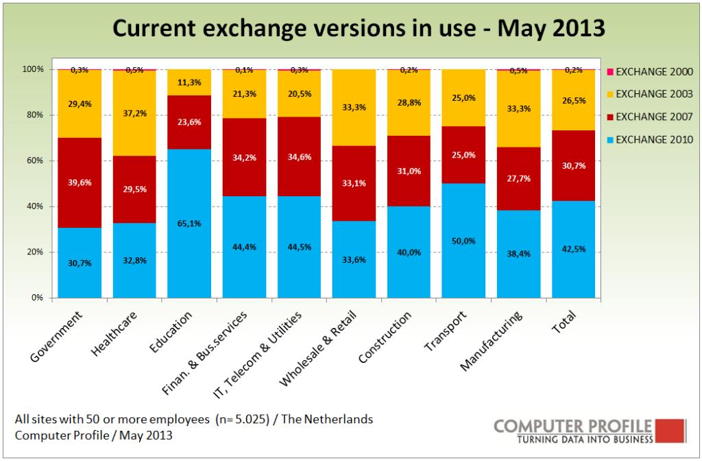 0531_Analysis_Groupware_Fig. 2 huidige Exchange versies in gebruik