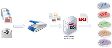 DDi Document Software strategie richt zich op capture en routen van alle inkomende documenten en berichten