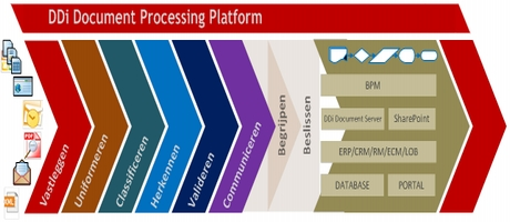 DDi Document Software lanceert product visie en strategie 2014-2020: Automate and Manage The Document Flow
