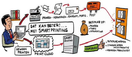 Impress introduceert SmartPrinting, nieuw Print&Mail concept voor uitgaande kantoorpost