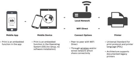 Trendspot: Printen vanaf smartphone en tablet wordt gemakkelijker met Mopria