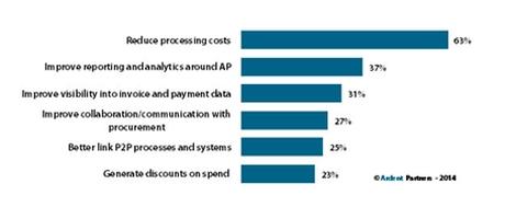 Onderzoek: Best-in-Class bedrijven realiseren tot 80% lagere kosten voor factuurverwerking