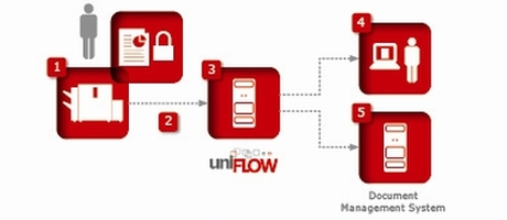 Canon Introduceert uniFLOW 5.3 voor print management in kantoor