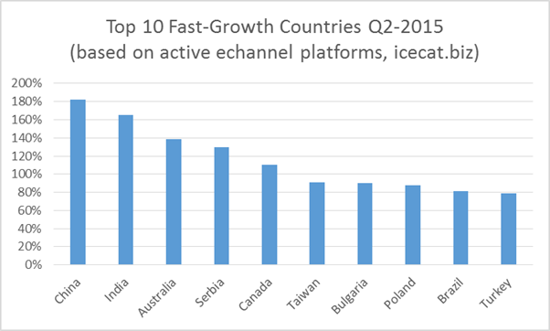 ecommerce fast growth landen