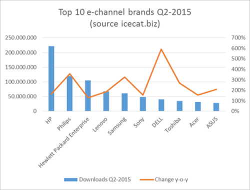 ecommerce top10brands