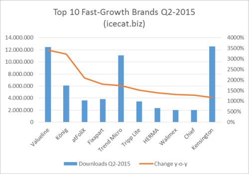 ecommerce top10fastgrowthbrands