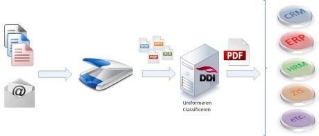 DDi Document Software strategie richt zich op capture en routen van alle inkomende documenten en berichten