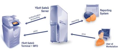Veenman selecteert SafeQ printmanagement oplossing voor printers en multifunctionals